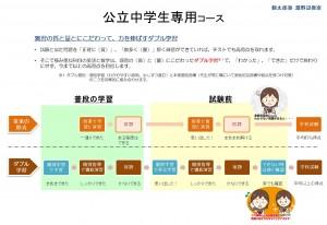 コース特徴図